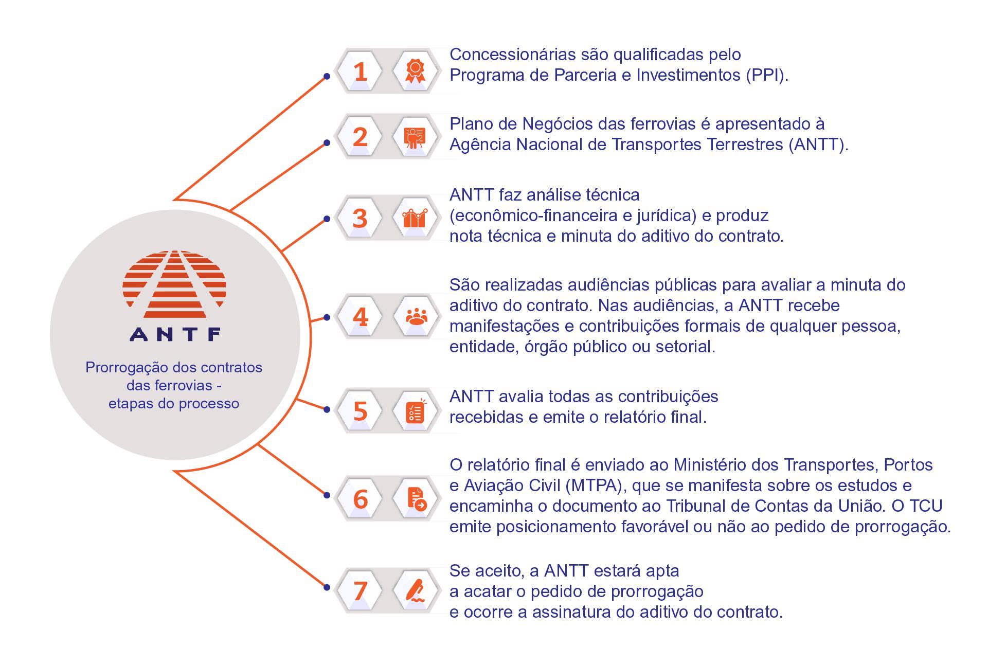 info antf conheça o processo de prorrogação site PRORROGAR AS CONCESSÕES É O MELHOR PARA O BRASIL ENTENDA O PROCESSO E CONHEÇA OS BENEFÍCIOS