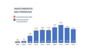 Investimentos até 2017 300x169 Investimentos até 2017