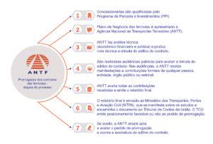 info antf conheça o processo de prorrogação site 300x202 info antf conheça o processo de prorrogação (site)